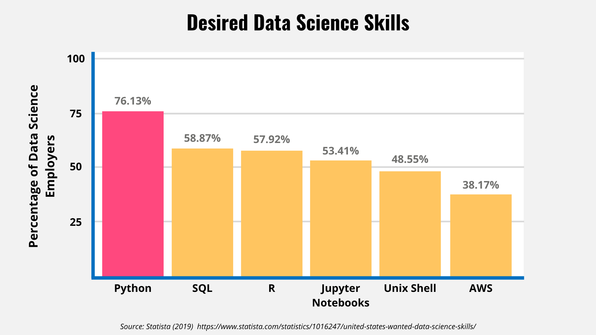Bar graph showing Data Science requested skills