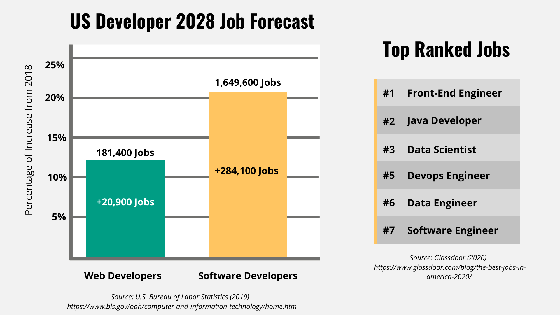 Develop Job forecast and top ranked jobs